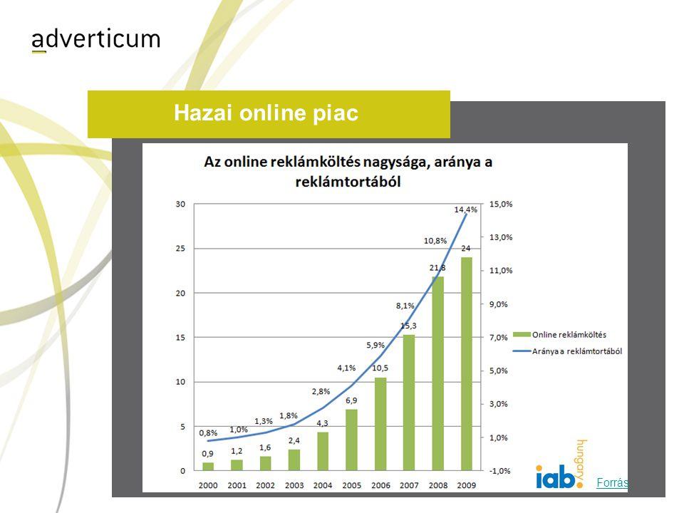 Hazai online piac Forrás