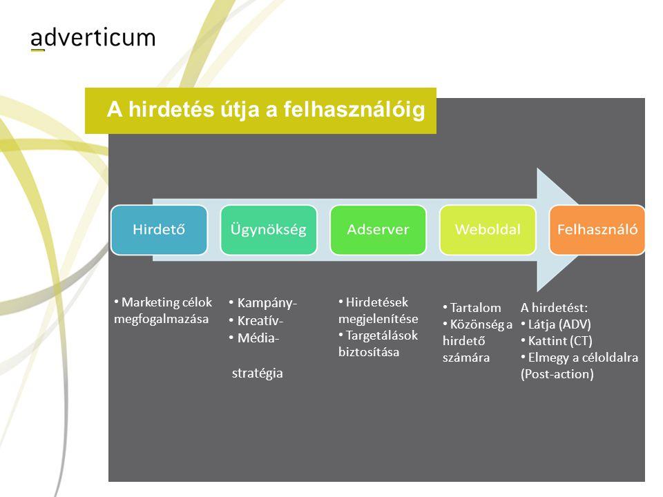 A hirdetés útja a felhasználóig • Marketing célok megfogalmazása • Kampány- • Kreatív- • Média- stratégia • Hirdetések megjelenítése • Targetálások bi
