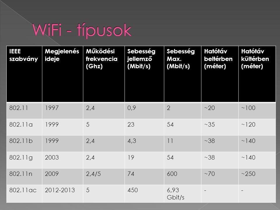 IEEE szabvány Megjelenés ideje Működési frekvencia (Ghz) Sebesség jellemző (Mbit/s) Sebesség Max. (Mbit/s) Hatótáv beltérben (méter) Hatótáv kültérben