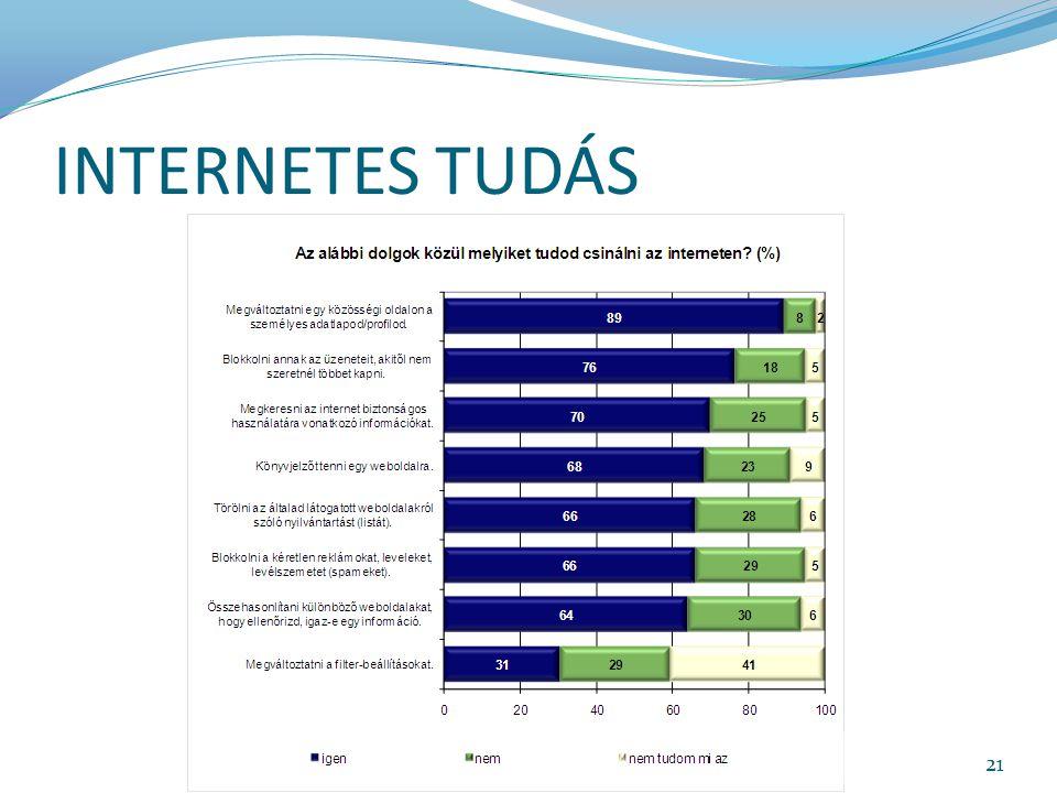 INTERNETES TUDÁS 21