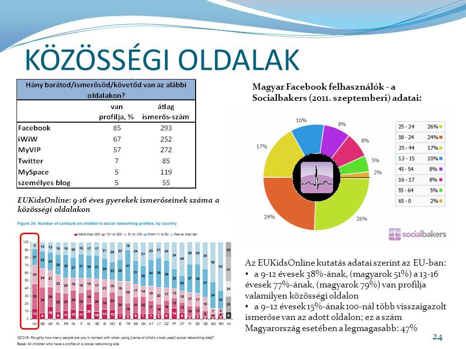 KÖZÖSSÉGI OLDALAK 24 Magyar Facebook felhasználók - a Socialbakers (2011.