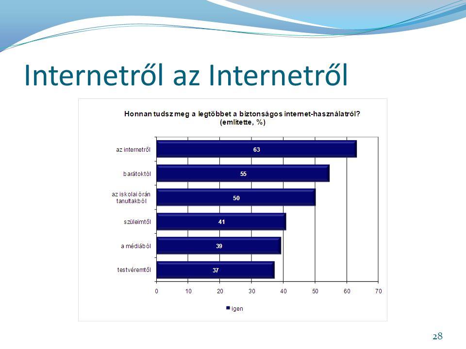Internetről az Internetről 28