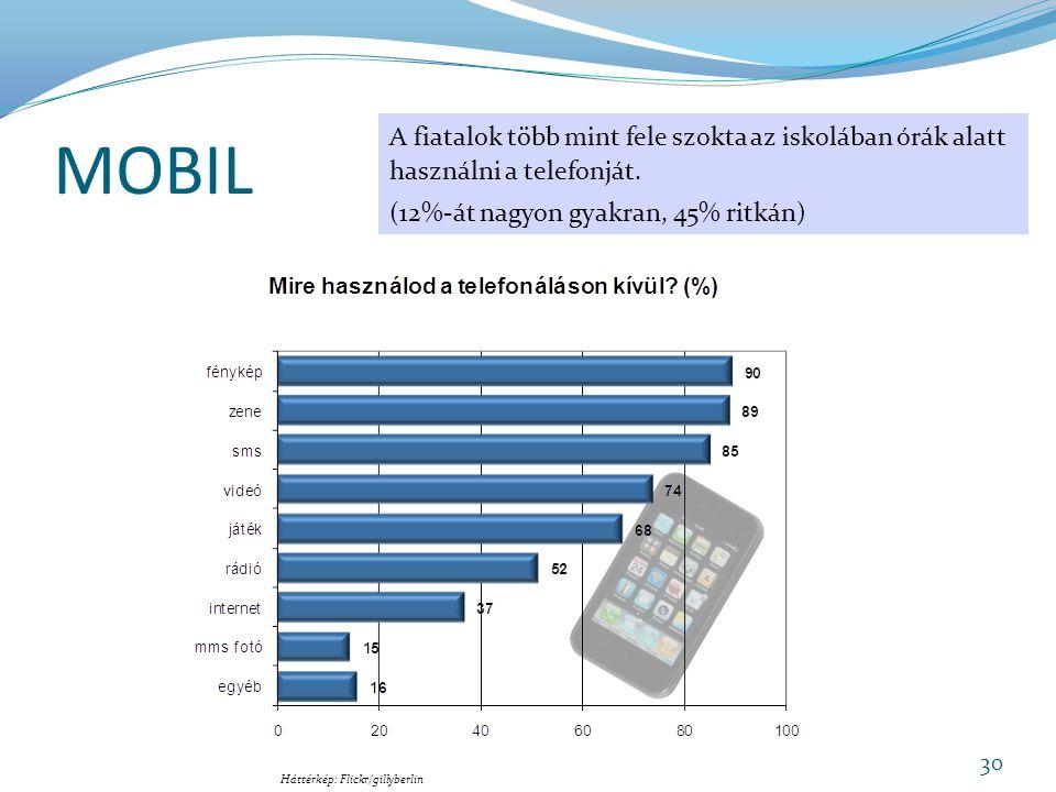 MOBIL A fiatalok több mint fele szokta az iskolában órák alatt használni a telefonját.
