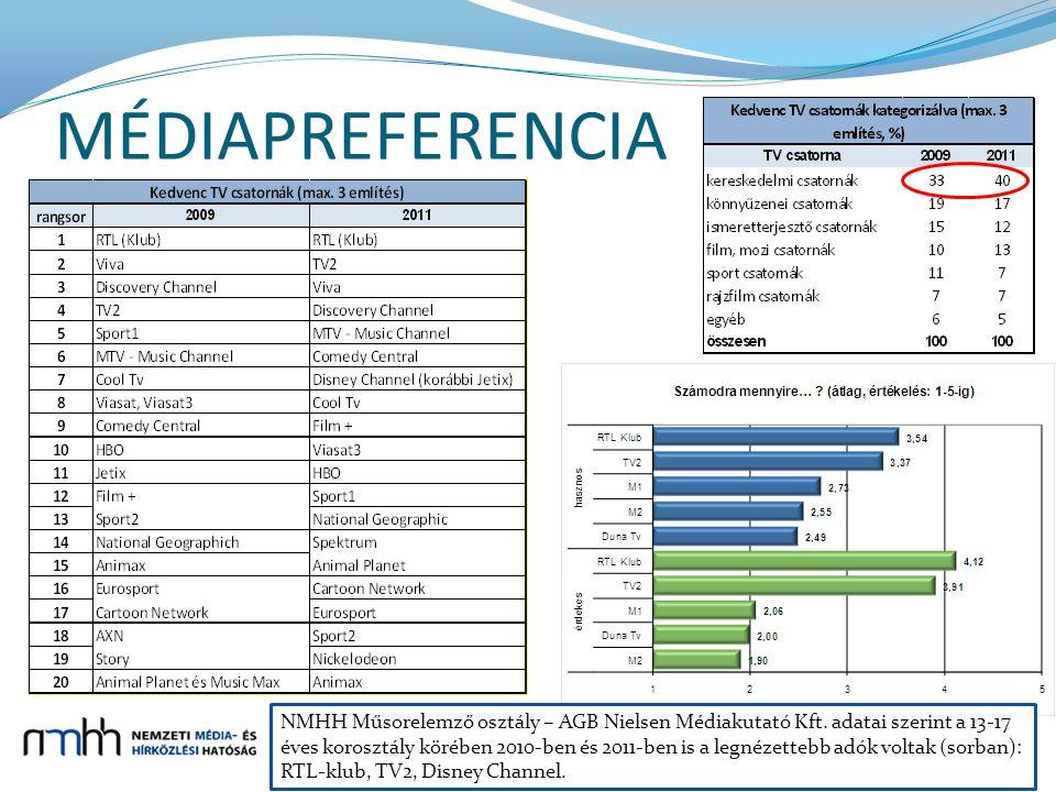 MÉDIAPREFERENCIA 6 NMHH Műsorelemző osztály – AGB Nielsen Médiakutató Kft.