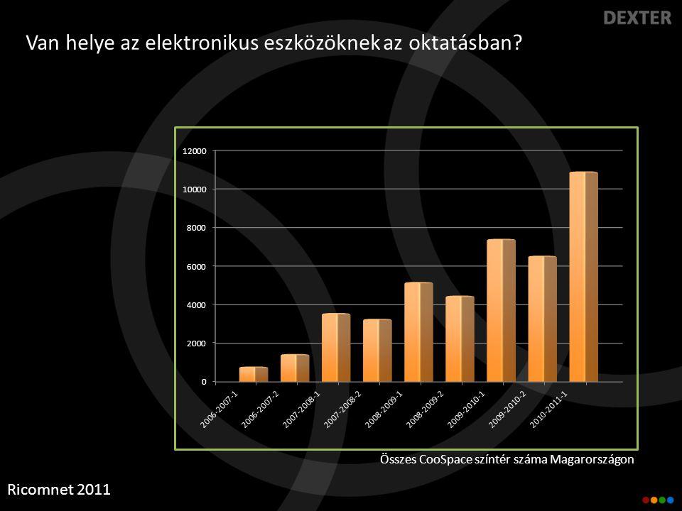 CooSpace diagramok Ricomnet 2011