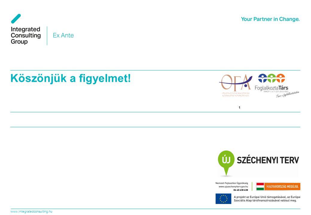 www.integratedconsulting.hu 32 A legfontosabb lépések Mindenki Támogatói Célcsoport Érdeklődő Ideális szegmens Visszatérő Első kapcsolat Hűséges kliens, nagykövet Támogatott Célcsoport