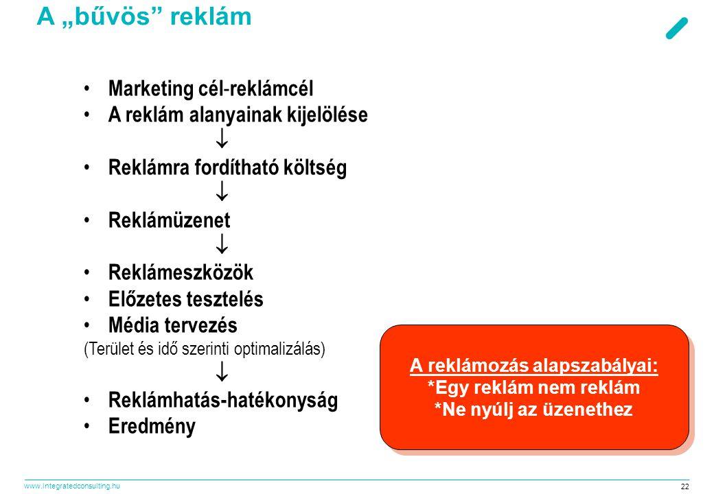 """www.integratedconsulting.hu 22 A """"bűvös reklám • Marketing cél - reklámcél • A reklám alanyainak kijelölése  • Reklámra fordítható költség  • Reklámüzenet  • Reklámeszközök • Előzetes tesztelés • Média tervezés (Terület és idő szerinti optimalizálás)  • Reklámhatás-hatékonyság • Eredmény A reklámozás alapszabályai: *Egy reklám nem reklám *Ne nyúlj az üzenethez A reklámozás alapszabályai: *Egy reklám nem reklám *Ne nyúlj az üzenethez"""
