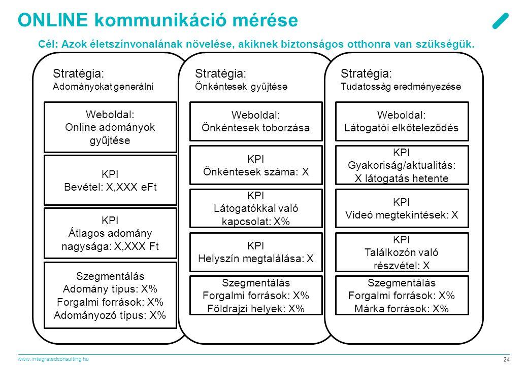 www.integratedconsulting.hu 24 ONLINE kommunikáció mérése Cél: Azok életszínvonalának növelése, akiknek biztonságos otthonra van szükségük.
