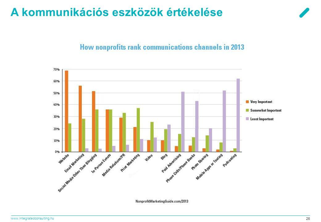 www.integratedconsulting.hu 26 A kommunikációs eszközök értékelése