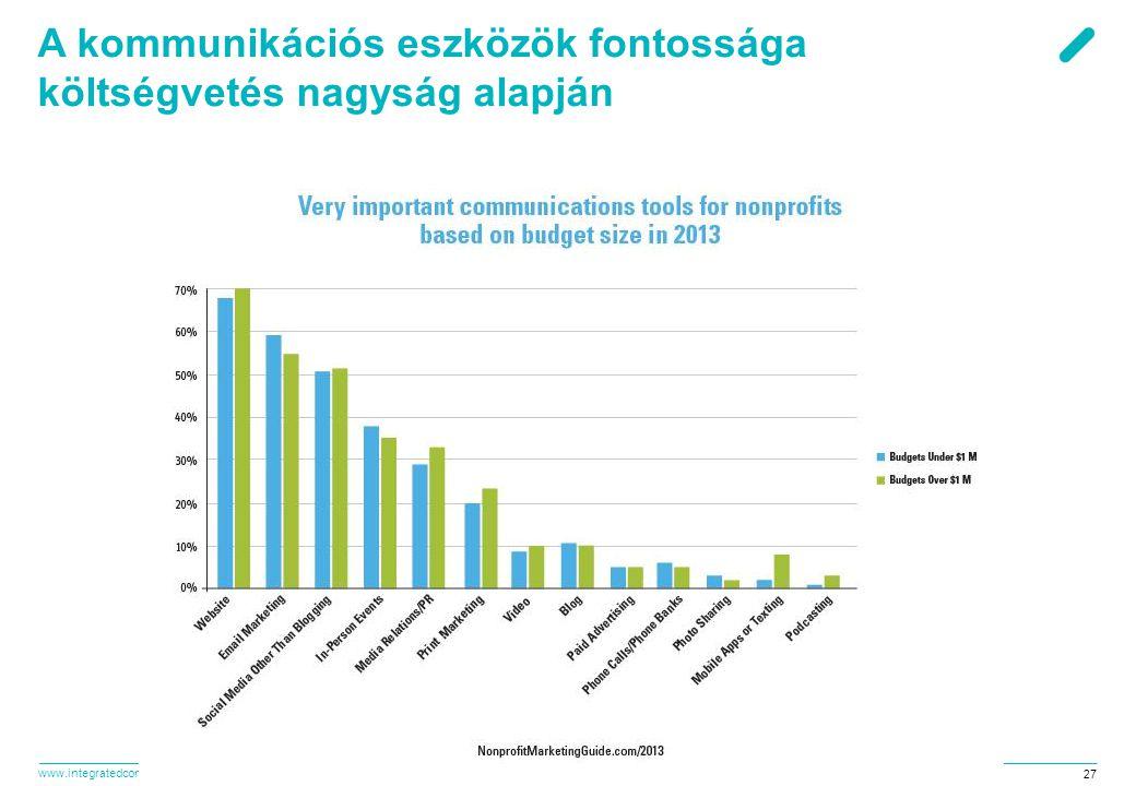 www.integratedconsulting.hu 27 A kommunikációs eszközök fontossága költségvetés nagyság alapján