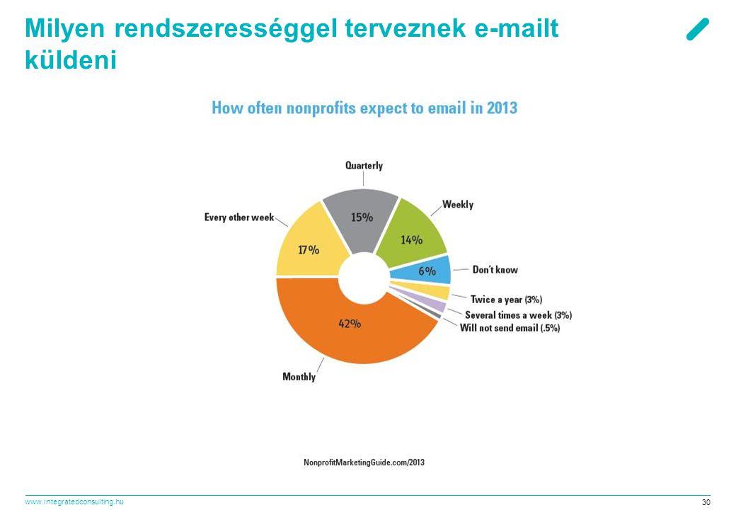 www.integratedconsulting.hu 30 Milyen rendszerességgel terveznek e-mailt küldeni