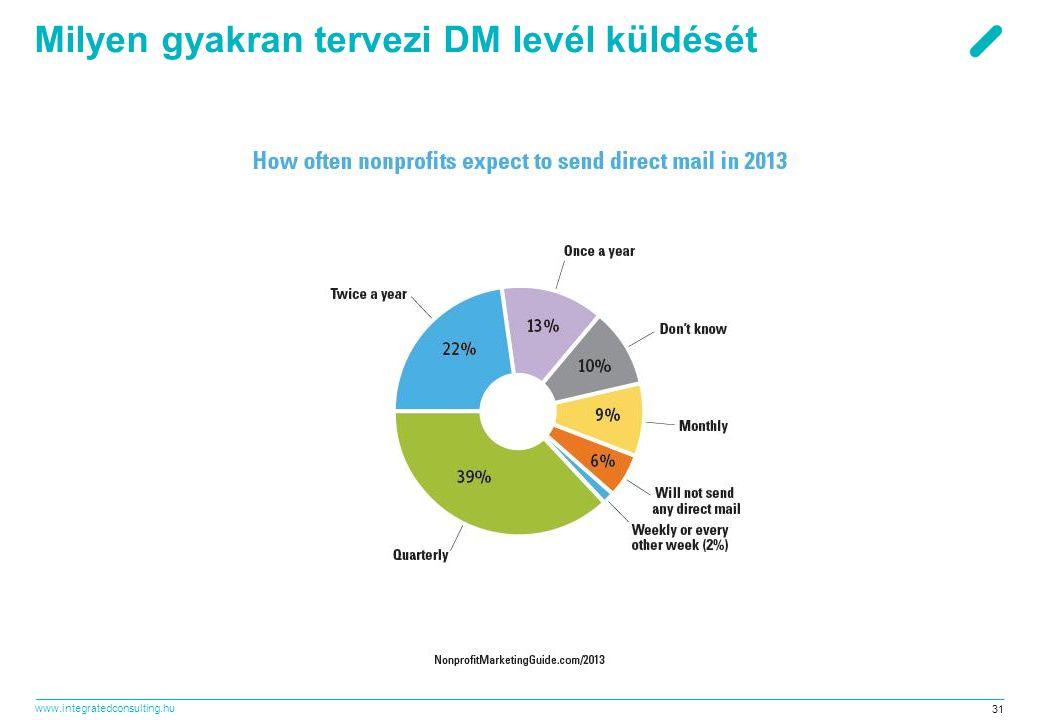 www.integratedconsulting.hu 31 Milyen gyakran tervezi DM levél küldését