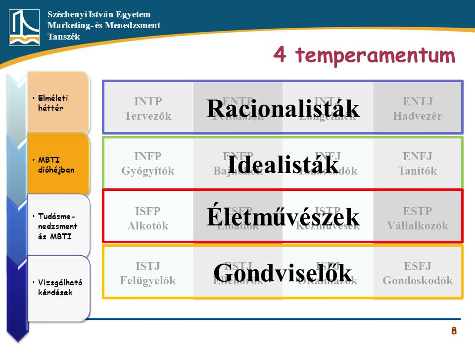 Széchenyi István Egyetem Marketing- és Menedzsment Tanszék 4 temperamentum 8 INTP Tervezők ENTP Feltalálók INTJ Lángelmék ENTJ Hadvezér INFP Gyógyítók