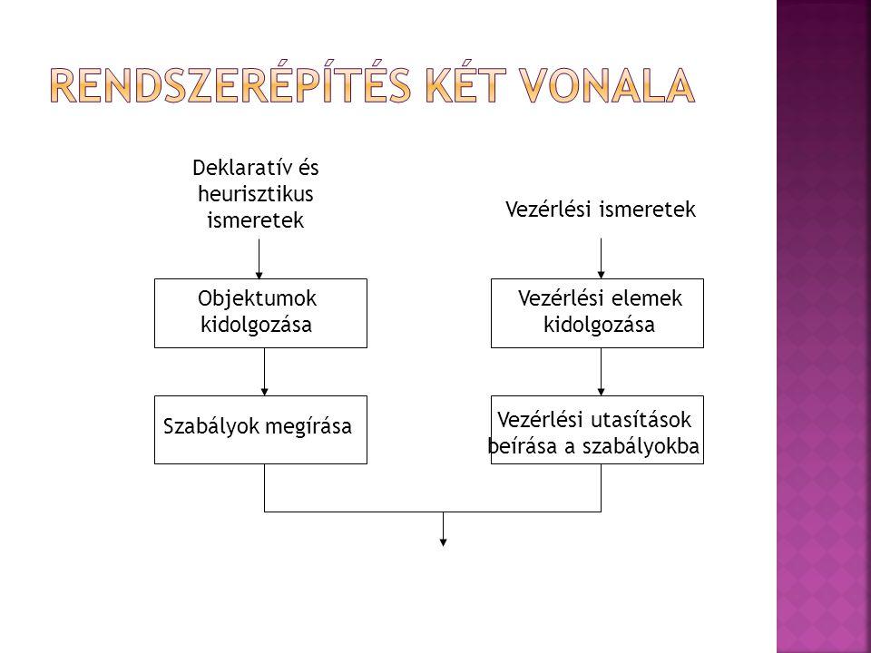 Deklaratív és heurisztikus ismeretek Vezérlési ismeretek Objektumok kidolgozása Vezérlési elemek kidolgozása Szabályok megírása Vezérlési utasítások beírása a szabályokba