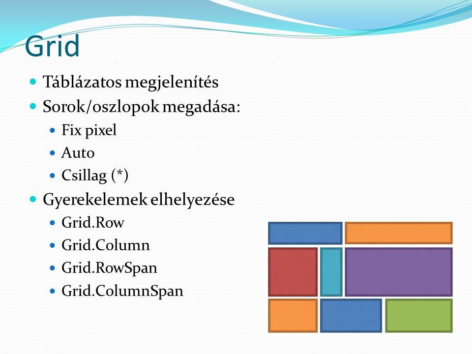 Grid  Táblázatos megjelenítés  Sorok/oszlopok megadása:  Fix pixel  Auto  Csillag (*)  Gyerekelemek elhelyezése  Grid.Row  Grid.Column  Grid.RowSpan  Grid.ColumnSpan