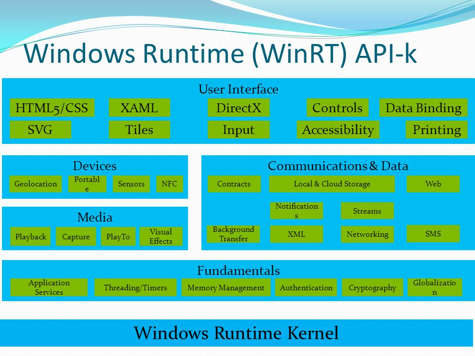 Windows Runtime (WinRT) API-k Devices SensorsGeolocation Portabl e NFC Communications & Data Contracts XML Web SMS Networking Notification s Local & Cloud Storage Streams Background Transfer User Interface HTML5/CSSXAMLDirectXControls InputAccessibilityPrinting Data Binding TilesSVG Fundamentals Application Services AuthenticationCryptography Globalizatio n Memory ManagementThreading/Timers Media Visual Effects PlaybackPlayToCapture Windows Runtime Kernel