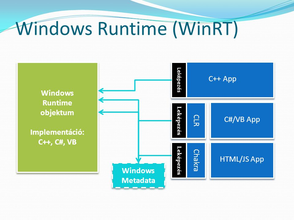 Windows Runtime (WinRT) Windows Runtime objektum Implementáció: C++, C#, VB Windows Runtime objektum Implementáció: C++, C#, VB Windows Metadata C++ A