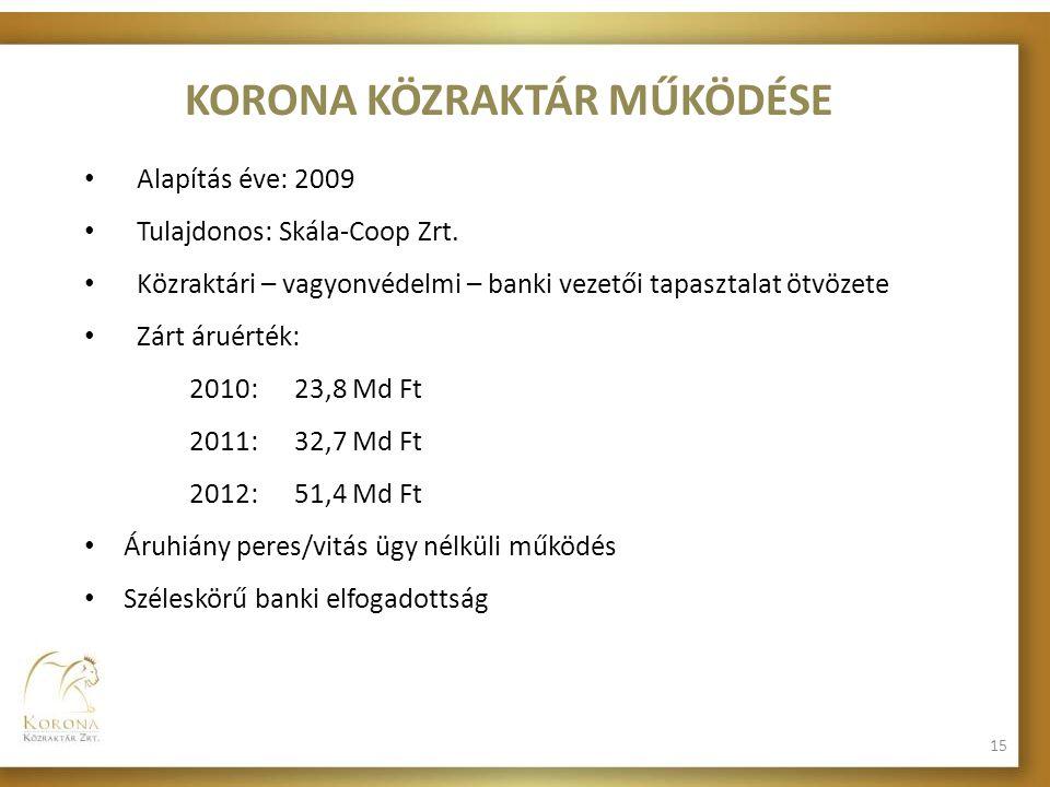 KORONA KÖZRAKTÁR MŰKÖDÉSE • Alapítás éve: 2009 • Tulajdonos: Skála-Coop Zrt. • Közraktári – vagyonvédelmi – banki vezetői tapasztalat ötvözete • Zárt