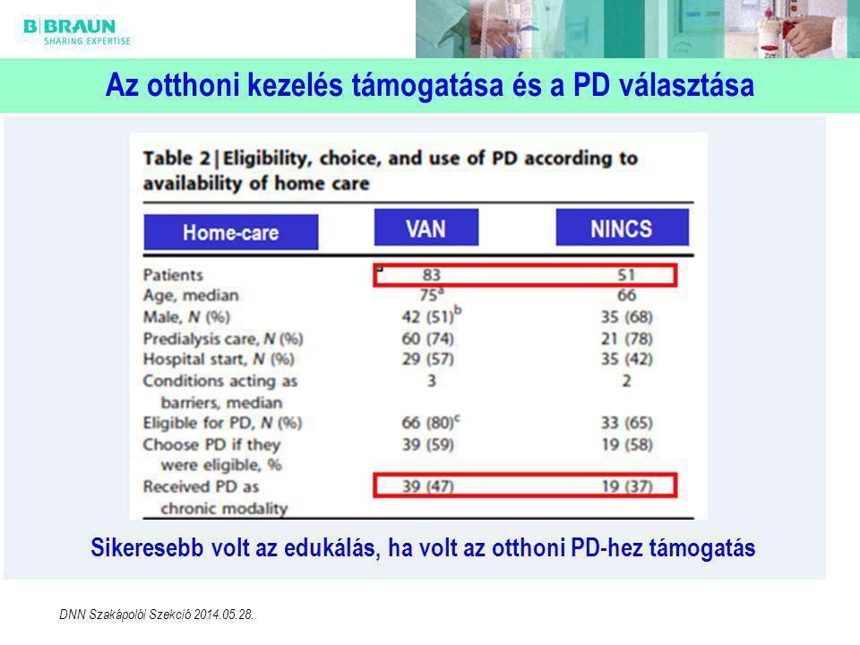 Az otthoni kezelés támogatása és a PD választása Sikeresebb volt az edukálás, ha volt az otthoni PD-hez támogatás DNN Szakápolói Szekció 2014.05.28.