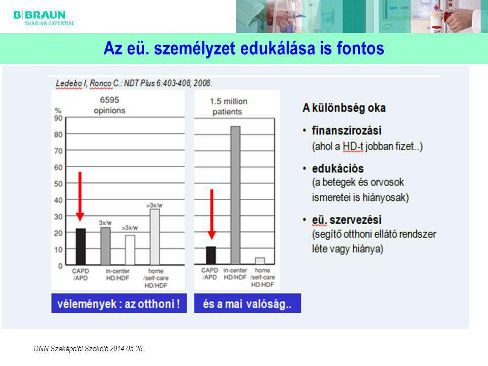 Az eü. személyzet edukálása is fontos DNN Szakápolói Szekció 2014.05.28.