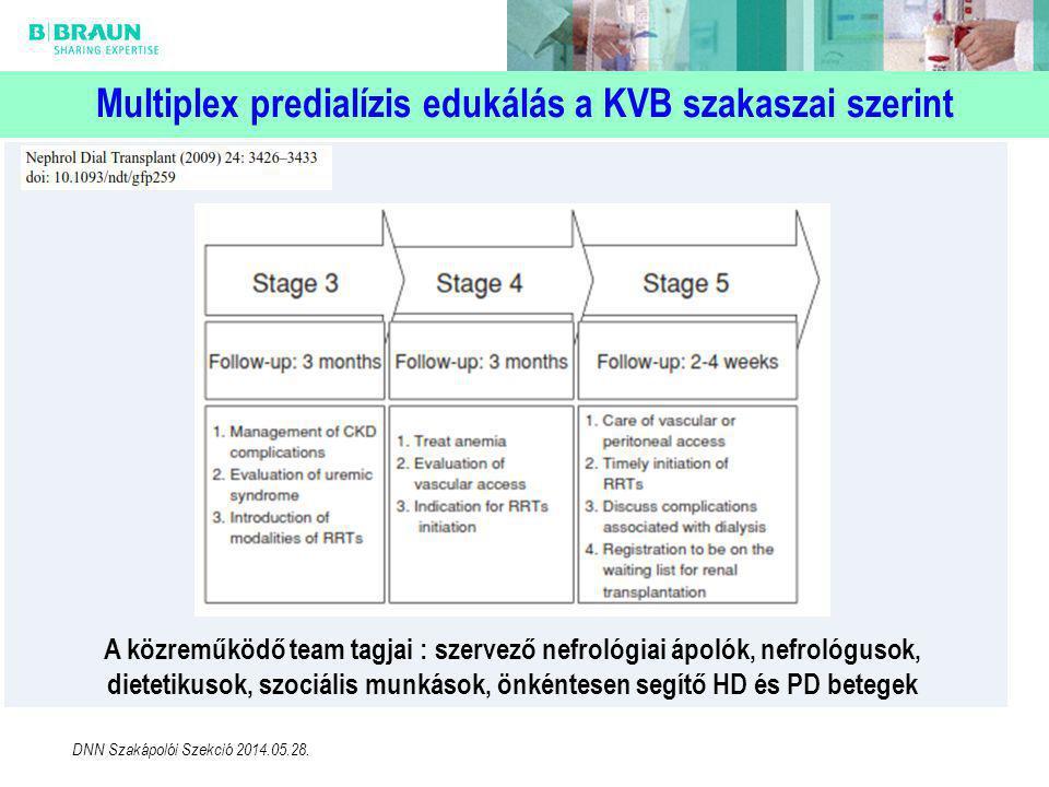 Multiplex predialízis edukálás a KVB szakaszai szerint A közreműködő team tagjai : szervező nefrológiai ápolók, nefrológusok, dietetikusok, szociális munkások, önkéntesen segítő HD és PD betegek DNN Szakápolói Szekció 2014.05.28.