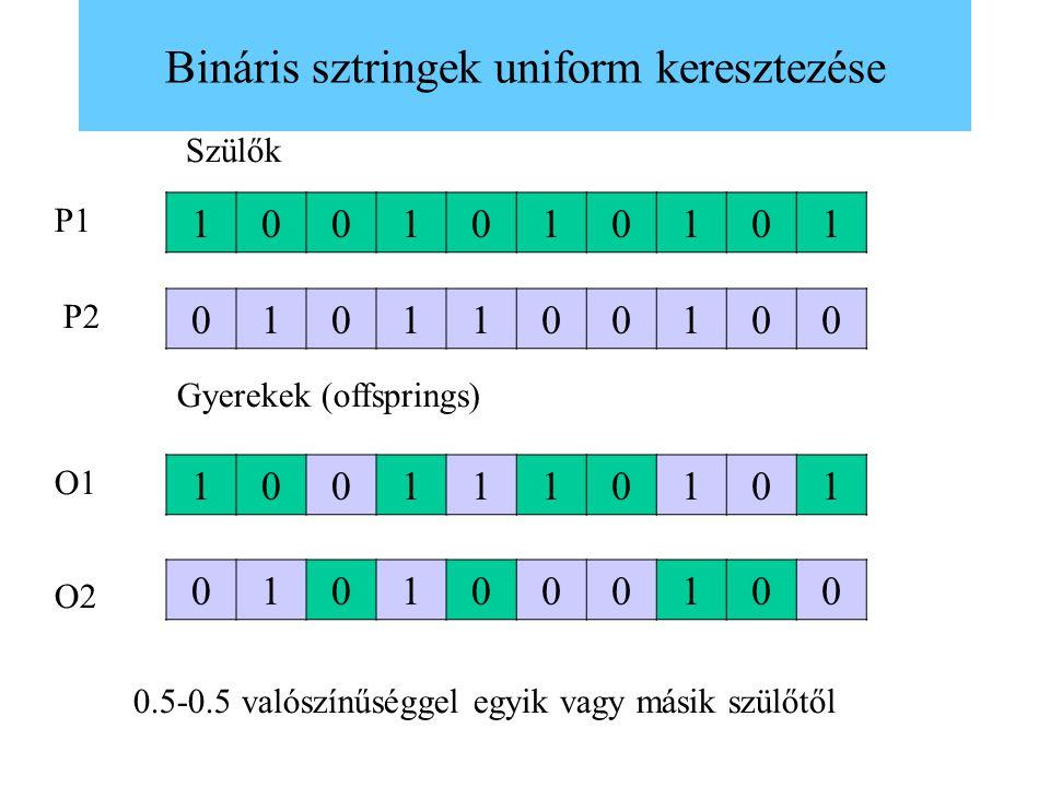 Bináris sztringek uniform keresztezése 1001010101 0101100100 1001110101 0101000100 Szülők Gyerekek (offsprings) P1 P2 O1 O2 0.5-0.5 valószínűséggel eg