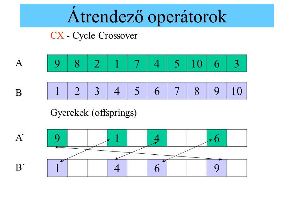 Átrendező operátorok CX - Cycle Crossover 98217451063 123456789 9146 1469 Gyerekek (offsprings) A B A'A' B'