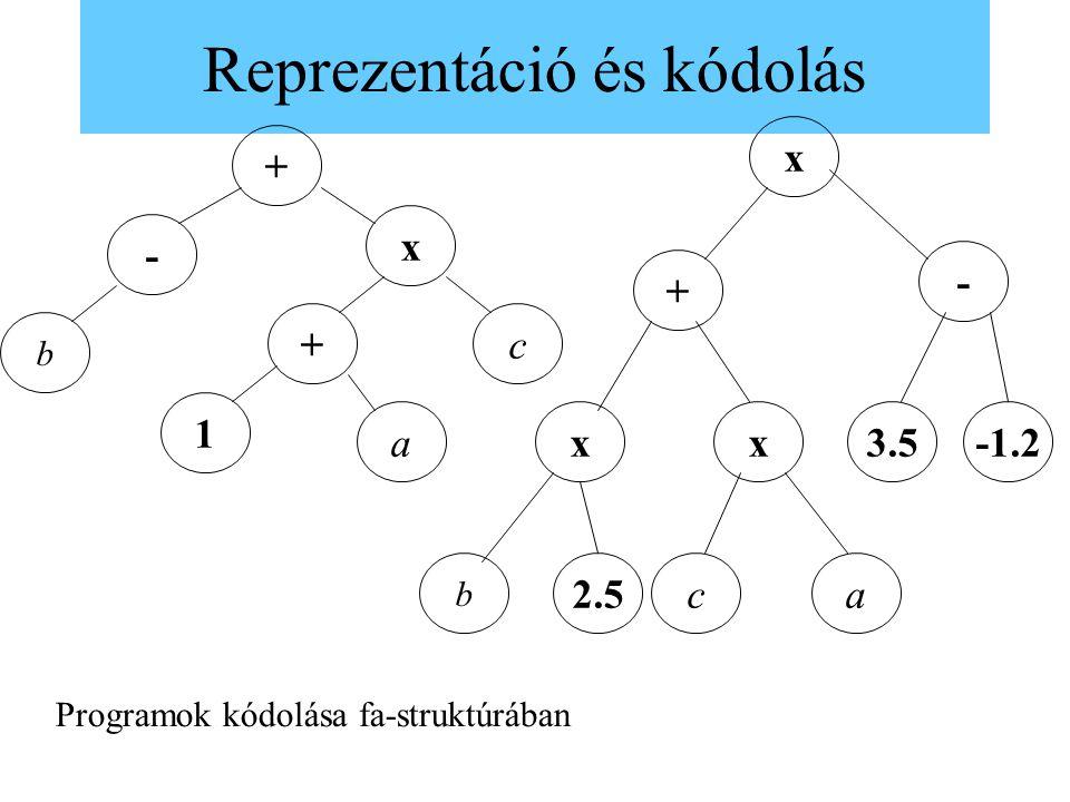 Reprezentáció és kódolás b c x - a 1 + + x - + xx ac b -1.23.5 2.5 Programok kódolása fa-struktúrában