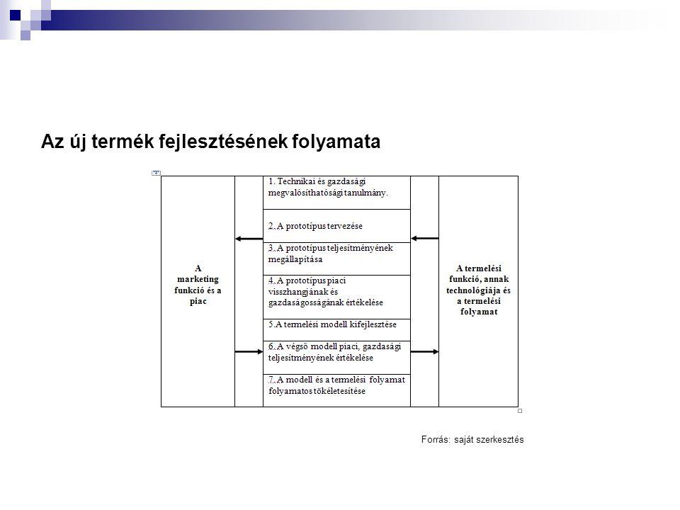 Az új termék fejlesztésének folyamata Forrás: saját szerkesztés