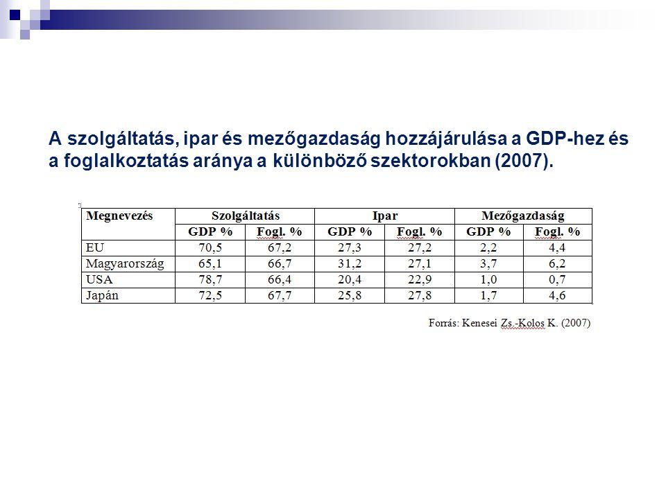 A szolgáltatás, ipar és mezőgazdaság hozzájárulása a GDP-hez és a foglalkoztatás aránya a különböző szektorokban (2007).