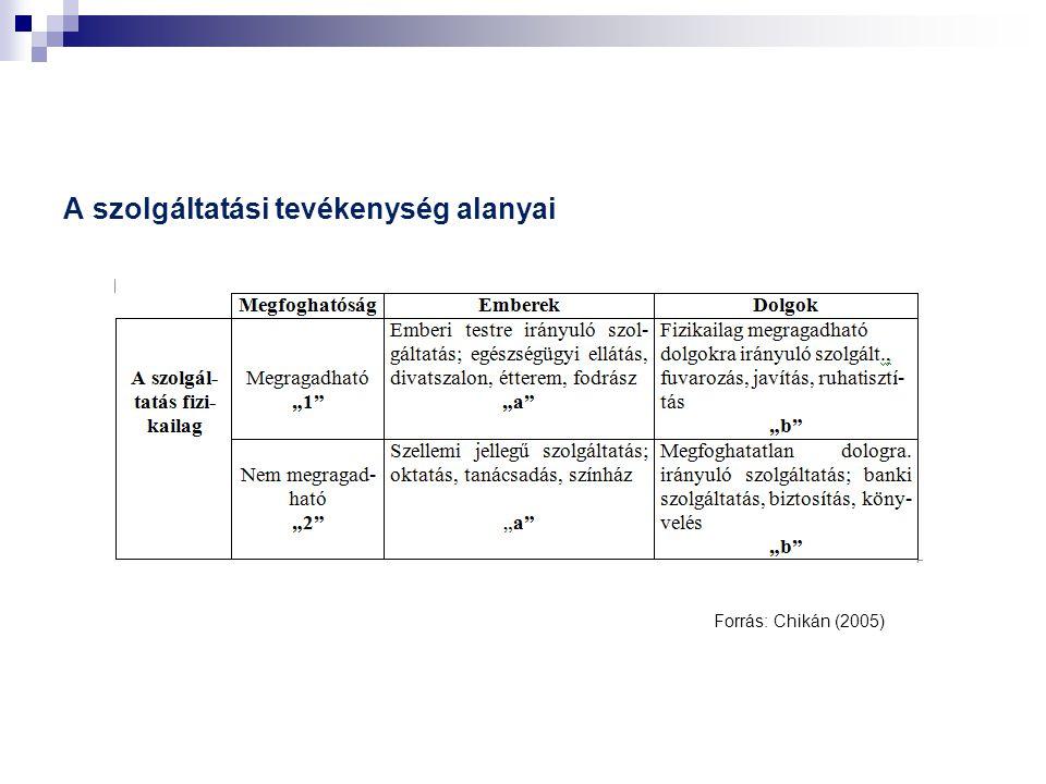 A szolgáltatási tevékenység alanyai Forrás: Chikán (2005)
