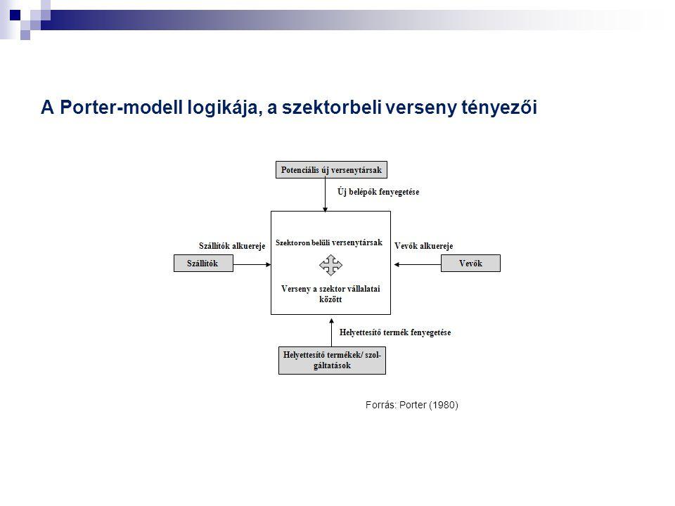 A Porter-modell logikája, a szektorbeli verseny tényezői Forrás: Porter (1980)