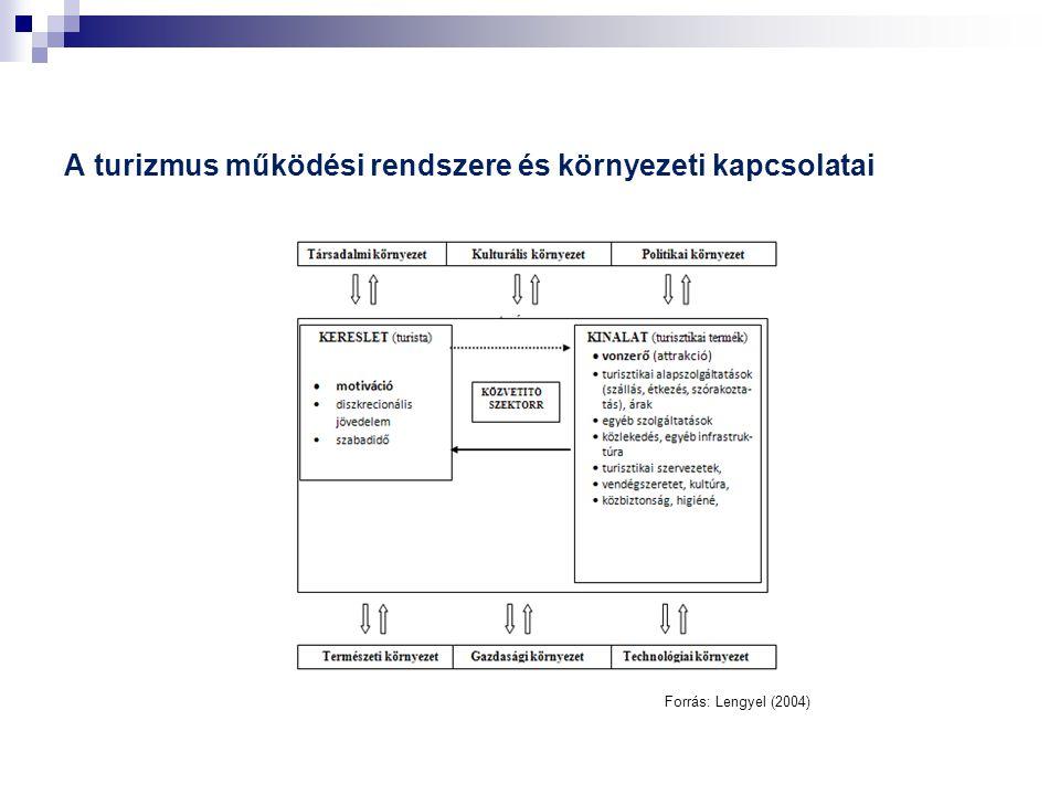 A turizmus működési rendszere és környezeti kapcsolatai Forrás: Lengyel (2004)