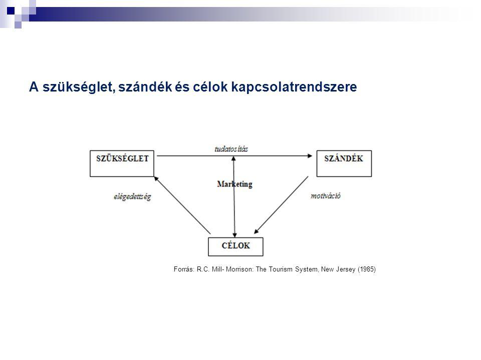 A szükséglet, szándék és célok kapcsolatrendszere Forrás: R.C.
