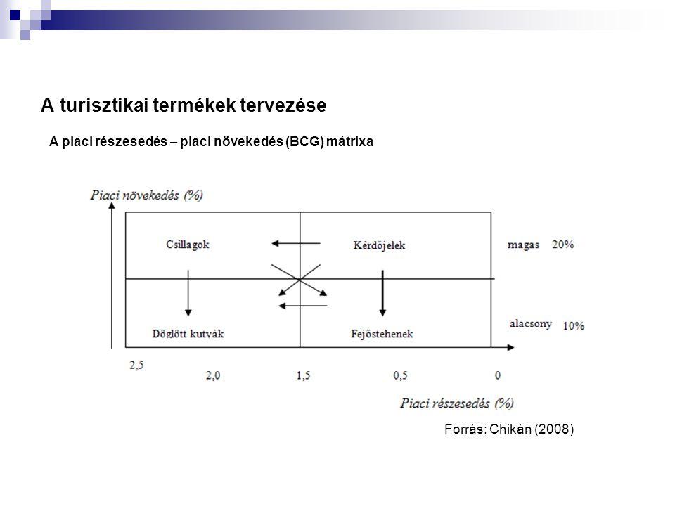 A turisztikai termékek tervezése A piaci részesedés – piaci növekedés (BCG) mátrixa Forrás: Chikán (2008)