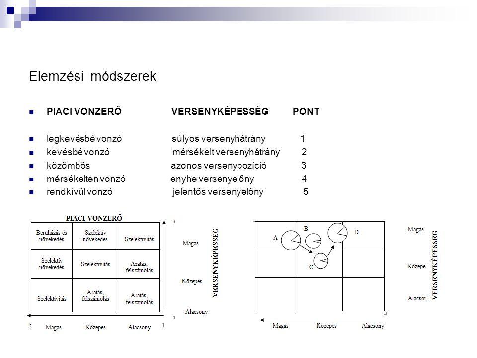 Elemzési módszerek  PIACI VONZERŐ VERSENYKÉPESSÉG PONT  legkevésbé vonzó súlyos versenyhátrány 1  kevésbé vonzó mérsékelt versenyhátrány 2  közömbös azonos versenypozíció 3  mérsékelten vonzó enyhe versenyelőny 4  rendkívül vonzó jelentős versenyelőny 5