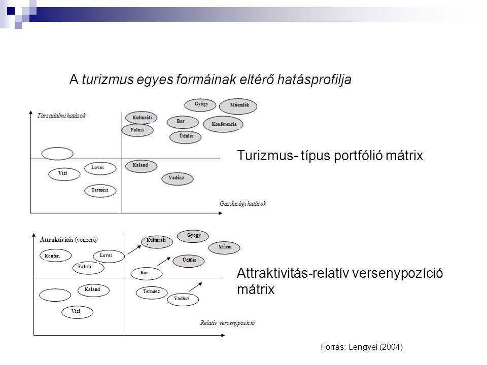 Forrás: Lengyel (2004) Attraktivitás-relatív versenypozíció mátrix Turizmus- típus portfólió mátrix A turizmus egyes formáinak eltérő hatásprofilja