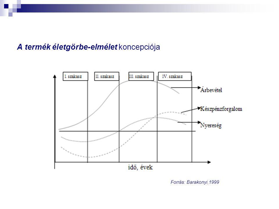 A termék életgörbe-elmélet koncepciója Forrás: Barakonyi,1999