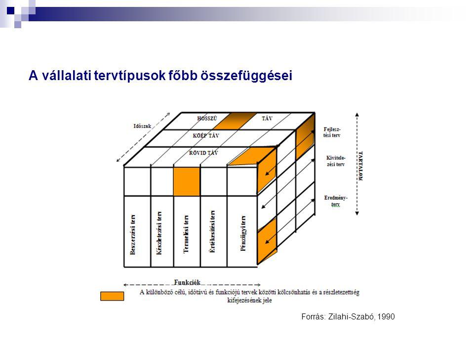 A vállalati tervtípusok főbb összefüggései Forrás: Zilahi-Szabó, 1990