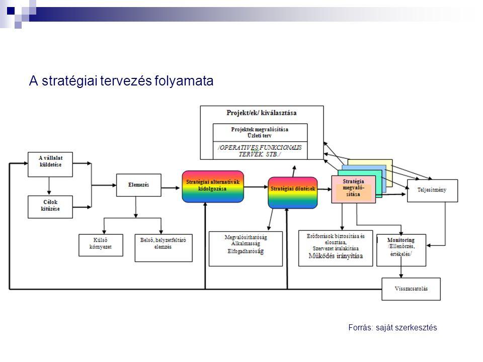A stratégiai tervezés folyamata Forrás: saját szerkesztés