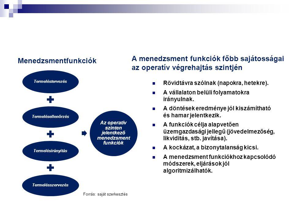 Menedzsmentfunkciók Termeléstervezés Termelésellenőrzés Termelésirányítás Termelésszervezés Az operatív szinten jelentkező menedzsment funkciók A menedzsment funkciók főbb sajátosságai az operatív végrehajtás szintjén  Rövidtávra szólnak (napokra, hetekre).