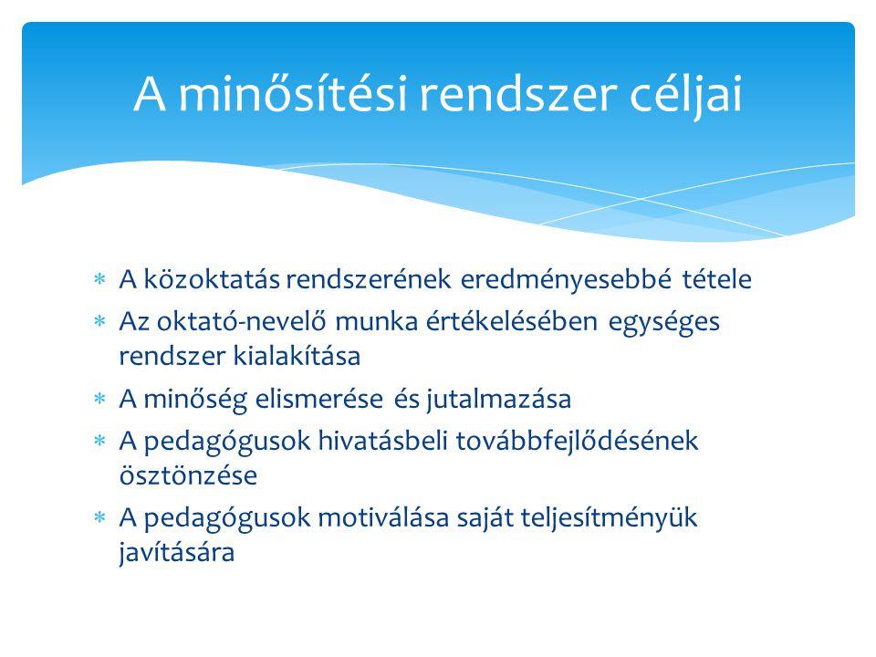 Tematikus tervhez Óratervekhez Dolgozatok, témazárók elemzése (20.
