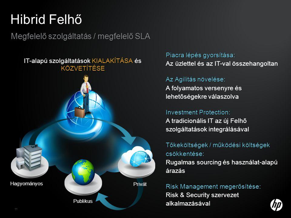 Piacra lépés gyorsítása: Piacra lépés gyorsítása: Az üzlettel és az IT-val összehangoltan Az Agilitás növelése: Az Agilitás növelése: A folyamatos versenyre és lehetőségekre válaszolva Investment Protection: Investment Protection: A tradicionális IT az új Felhő szolgáltatások integrálásával Tőkeköltségek / működési költségek csökkentése: Tőkeköltségek / működési költségek csökkentése: Rugalmas sourcing és használat-alapú árazás Risk Management megerősítése: Risk Management megerősítése: Risk & Security szervezet alkalmazásával Hibrid Felhő Megfelelő szolgáltatás / megfelelő SLA IT-alapú szolgáltatások KIALAKÍTÁSA és KÖZVETÍTÉSE Privát Hagyományos Publikus 11