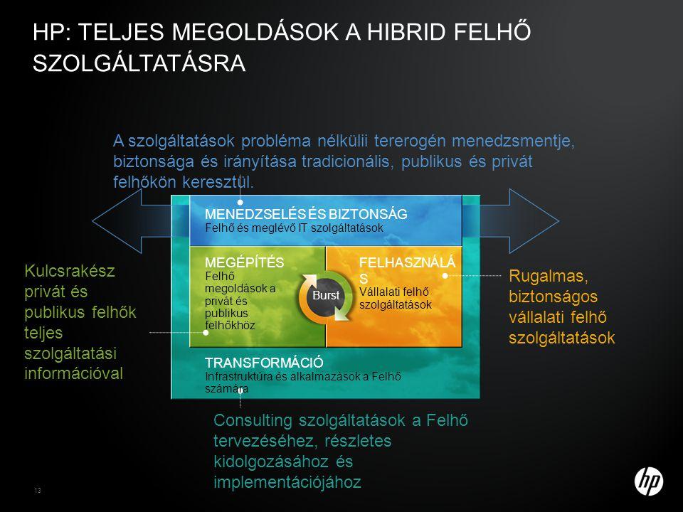 13 HP: TELJES MEGOLDÁSOK A HIBRID FELHŐ SZOLGÁLTATÁSRA MENEDZSELÉS ÉS BIZTONSÁG Felhő és meglévő IT szolgáltatások Rugalmas, biztonságos vállalati felhő szolgáltatások Kulcsrakész privát és publikus felhők teljes szolgáltatási információval Consulting szolgáltatások a Felhő tervezéséhez, részletes kidolgozásához és implementációjához A szolgáltatások probléma nélkülii tererogén menedzsmentje, biztonsága és irányítása tradicionális, publikus és privát felhőkön keresztül.