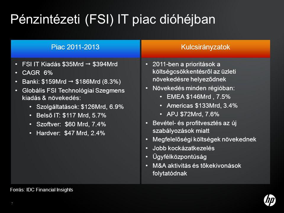 Pénzintézeti (FSI) IT piac dióhéjban Forrás: IDC Financial Insights Piac 2011-2013 •FSI IT Kiadás $35Mrd  $394Mrd •CAGR 6% •Banki: $159Mrd  $186Mrd (8.3%) •Globális FSI Technológiai Szegmens kiadás & növekedés: •Szolgáltatások: $126Mrd, 6.9% •Belső IT: $117 Mrd, 5.7% •Szoftver: $60 Mrd, 7.4% •Hardver: $47 Mrd, 2.4% Kulcsirányzatok •2011-ben a prioritások a költségcsökkentésről az üzleti növekedésre helyeződnek •Növekedés minden régióban: •EMEA $146Mrd, 7.5% •Americas $133Mrd, 3.4% •APJ $72Mrd, 7.6% •Bevétel- és profitvesztés az új szabályozások miatt •Megfelelőségi költségek növekednek •Jobb kockázatkezelés •Ügyfélközpontúság •M&A aktivitás és tőkekivonások folytatódnak 7