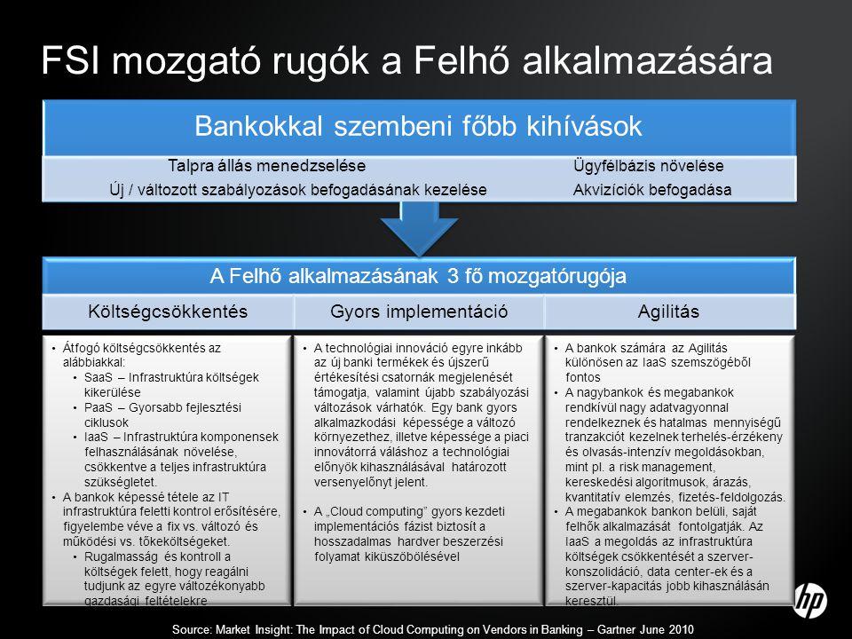 FSI mozgató rugók a Felhő alkalmazására A Felhő alkalmazásának 3 fő mozgatórugója KöltségcsökkentésGyors implementációAgilitás Bankokkal szembeni főbb kihívások Talpra állás menedzselése Ügyfélbázis növelése Új / változott szabályozások befogadásának kezeléseAkvizíciók befogadása •Átfogó költségcsökkentés az alábbiakkal: •SaaS – Infrastruktúra költségek kikerülése •PaaS – Gyorsabb fejlesztési ciklusok •IaaS – Infrastruktúra komponensek felhasználásának növelése, csökkentve a teljes infrastruktúra szükségletet.