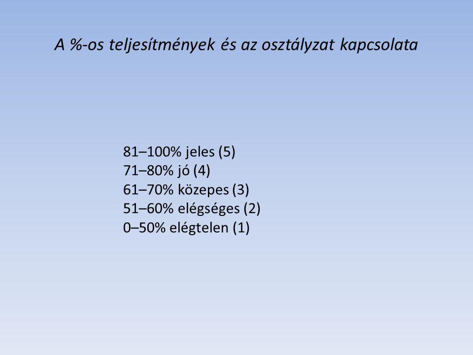 A %-os teljesítmények és az osztályzat kapcsolata 81–100% jeles (5) 71–80% jó (4) 61–70% közepes (3) 51–60% elégséges (2) 0–50% elégtelen (1)