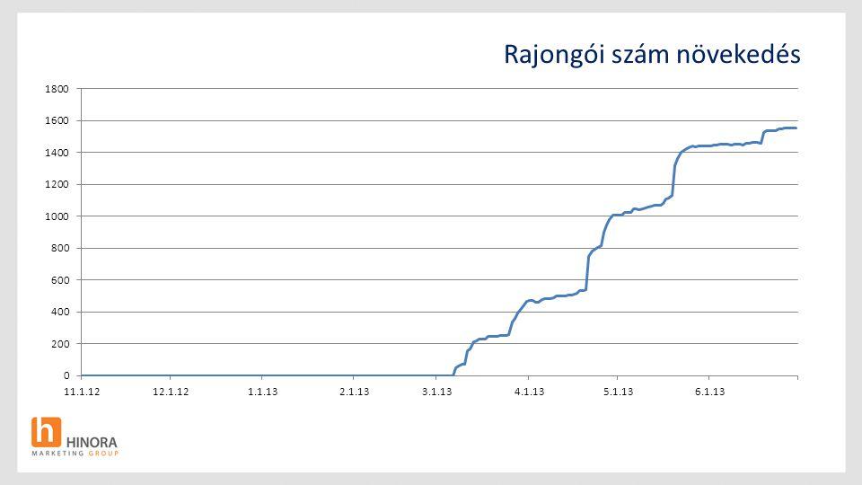 Rajongói szám növekedés