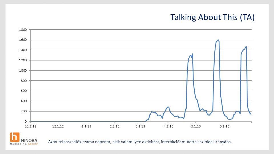 Talking About This (TA) Azon felhasználók száma naponta, akik valamilyen aktivitást, interakciót mutattak az oldal irányába.