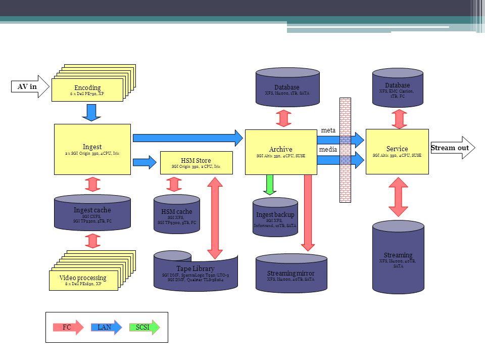 Ingest cache SGI CXFS, SGI TP9300, 5TB, FC AV in Ingest 2 x SGI Origin 350, 4CPU, Irix Video processing 8 x Dell PE1850, XP Encoding 6 x Dell PE750, X